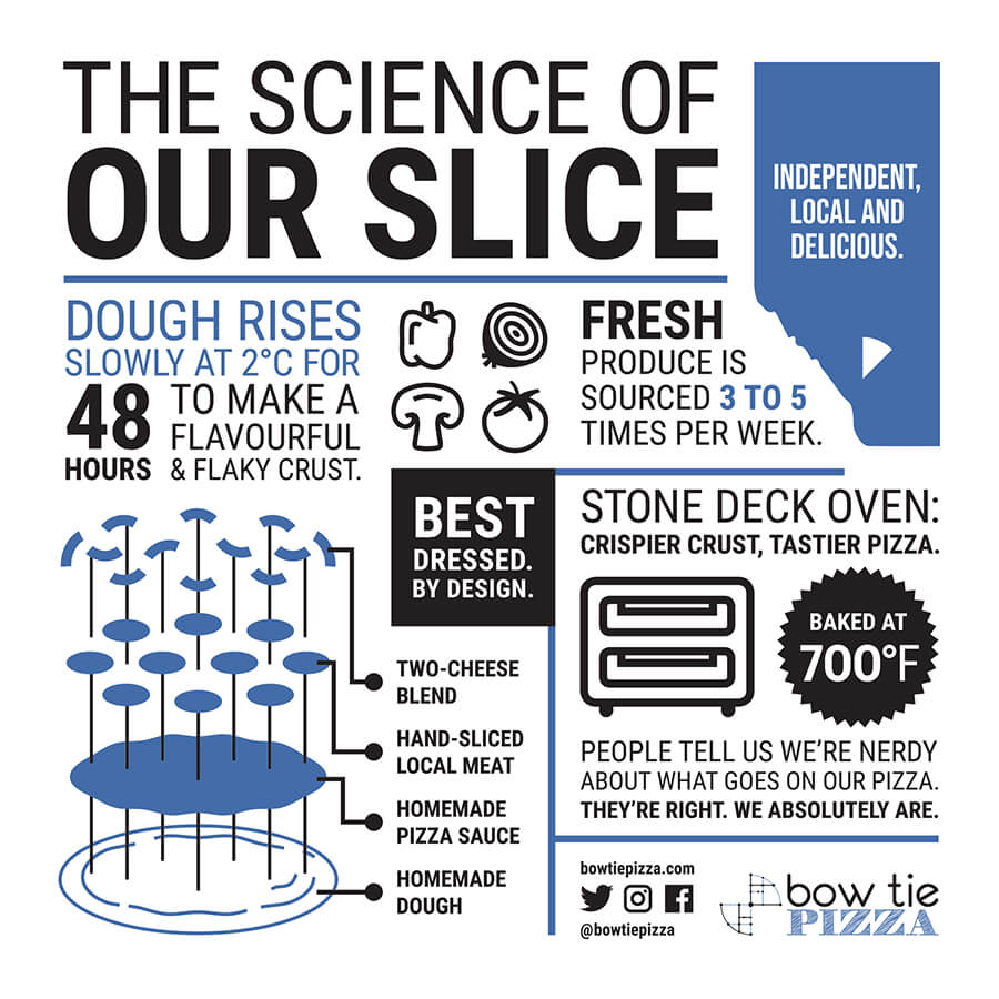 The Science of our slice graphic